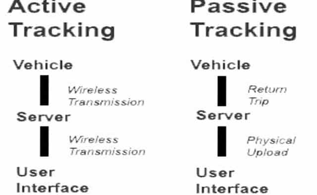 Où peut-on cacher un GPS dans une voiture