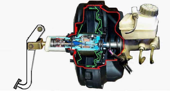Configuration du servofrein à vide.  La tige de poussée relie la pédale de frein au maître-cylindre de frein par le centre du servofrein, ce qui multiplie la pression du pied sur la pédale.