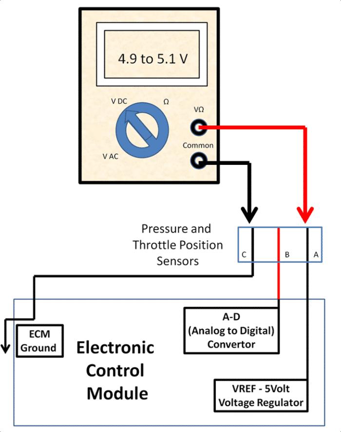 Midiendo el voltaje a un sensor de presión