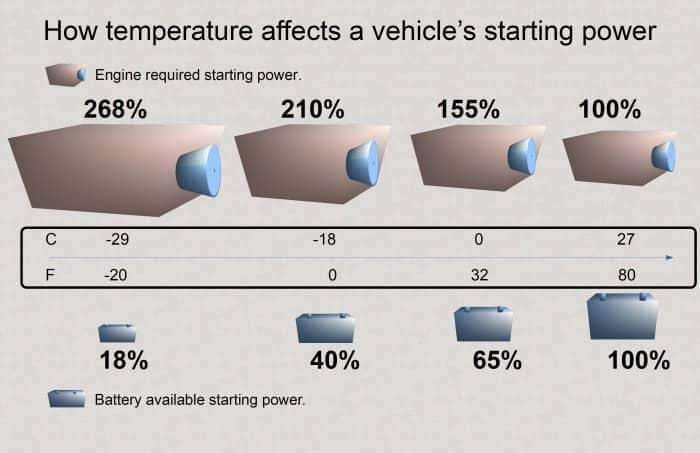 A medida que la eficiencia de la batería disminuye con la temperatura, aumenta la potencia de arranque requerida por el motor.