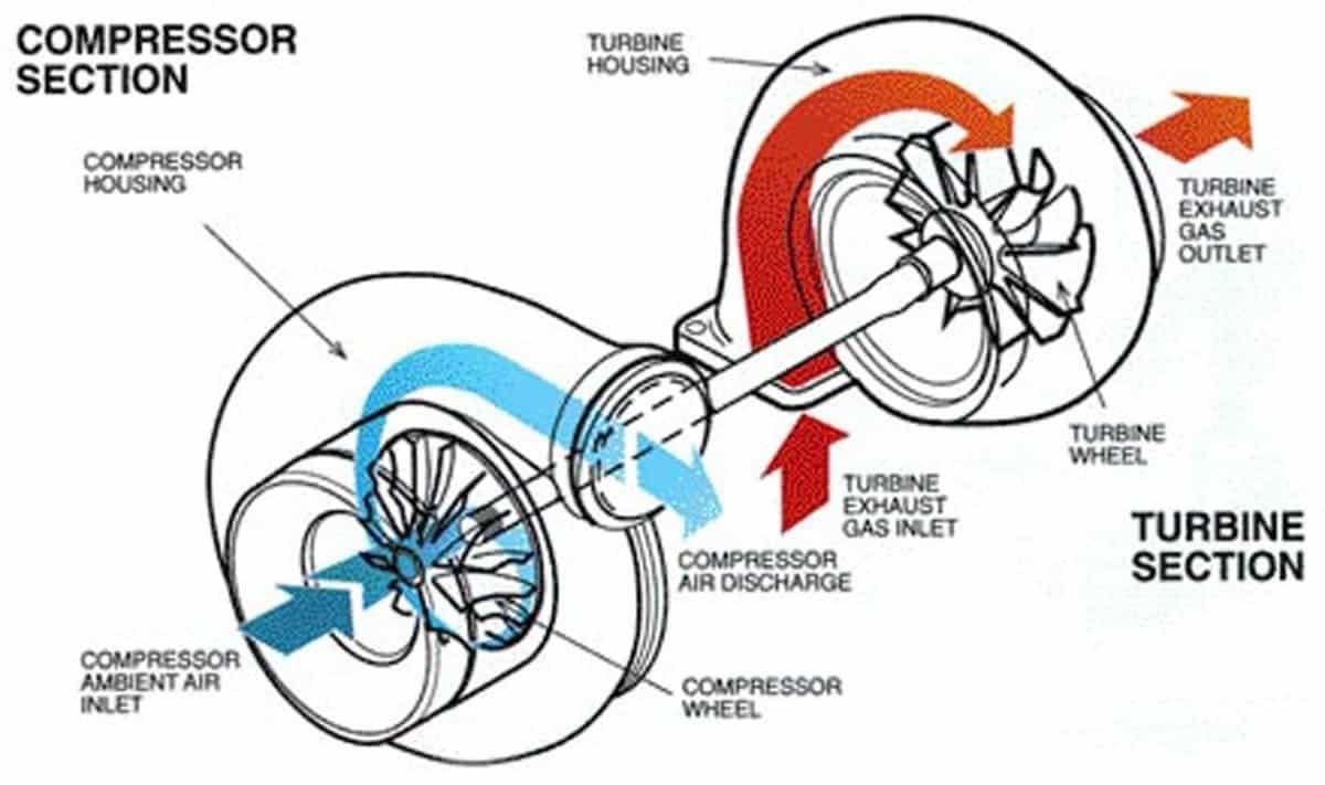 1616357278 what happens when your turbo stops in your car ¿Qué sucede cuando el turbo se detiene en su automóvil? - AxleAddict