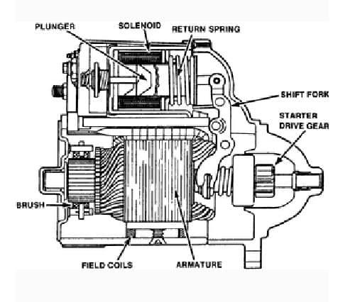 Las escobillas del motor de arranque gastadas pueden provocar problemas en el arranque del motor.