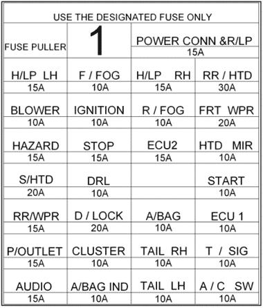 Diagrama del panel de instrumentos de la caja de fusibles (LHD): Hyundai Getz (2006, 2007, 2008, 2009, 2010)
