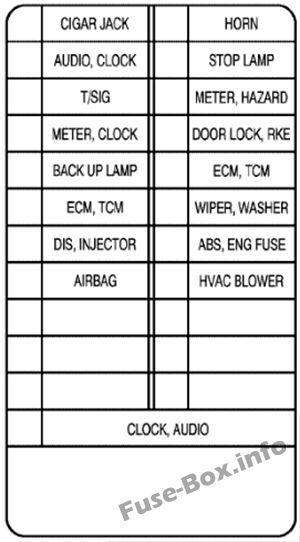 Diagrama de la caja de fusibles del panel de instrumentos - Chevrolet Aveo (2002, 2003, 2004)