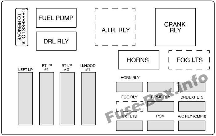 Diagrama de caja de fusibles No. 1 debajo del capó: Chevrolet Monte Carlo (2000, 2001, 2002, 2003)