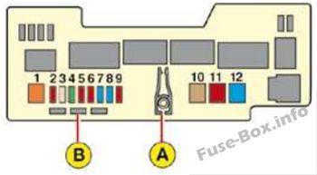 Diagrama de la caja de fusibles debajo del capó - Citroen C1 (2007)