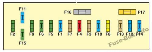 Esquema del cuadro de instrumentos de la caja de fusibles - Citroen C4 (2004)