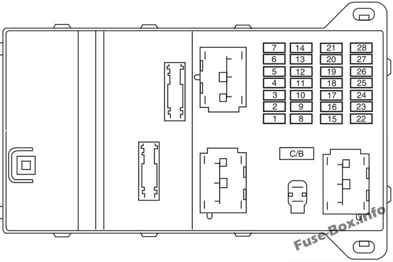 Diagrama de la caja de fusibles del panel de instrumentos - Ford Fusion (2006, 2007)