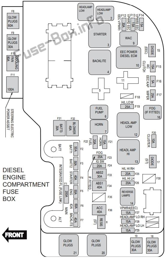 Diagrama de la caja de fusibles debajo del capó (diésel): Ford Territory (2011, 2012, 2013, 2014, 2015, 2016)