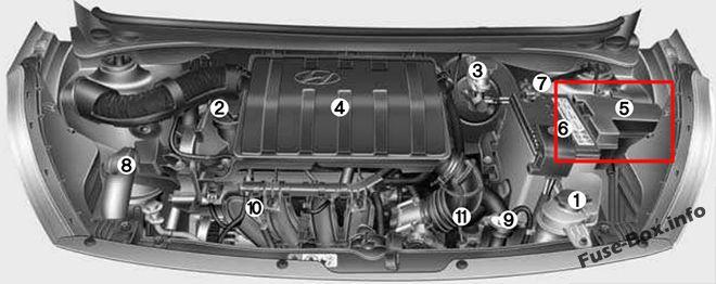 L'emplacement des fusibles dans le compartiment moteur : Hyundai Grand i10 (2015-2019)