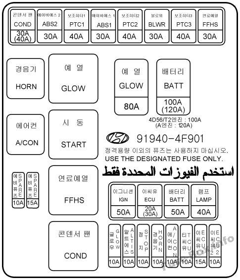 Diagrama de la caja de fusibles debajo del capó: Hyundai H-100 Truck / Porter II (2010, 2011, 2012)