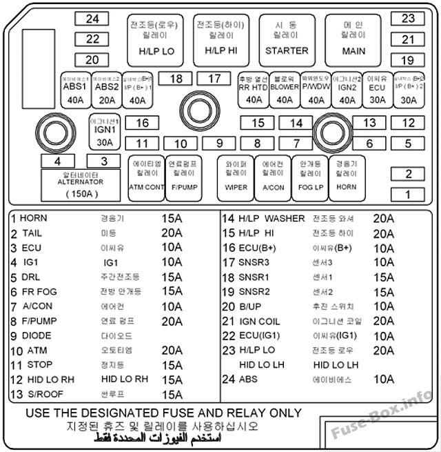 Diagrama de la caja de fusibles debajo del capó (versión 2): Hyundai Sonata (2005, 2006, 2007, 2008)