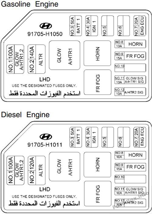 Diagrama de la caja de fusibles n. ° 1 debajo del capó: Hyundai Terracan (2005, 2006, 2007)