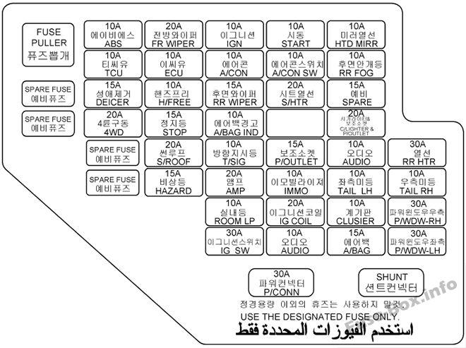 Diagrama del panel de instrumentos de la caja de fusibles (RHD): Hyundai Tucson (2004, 2005, 2006, 2007, 2008, 2009)