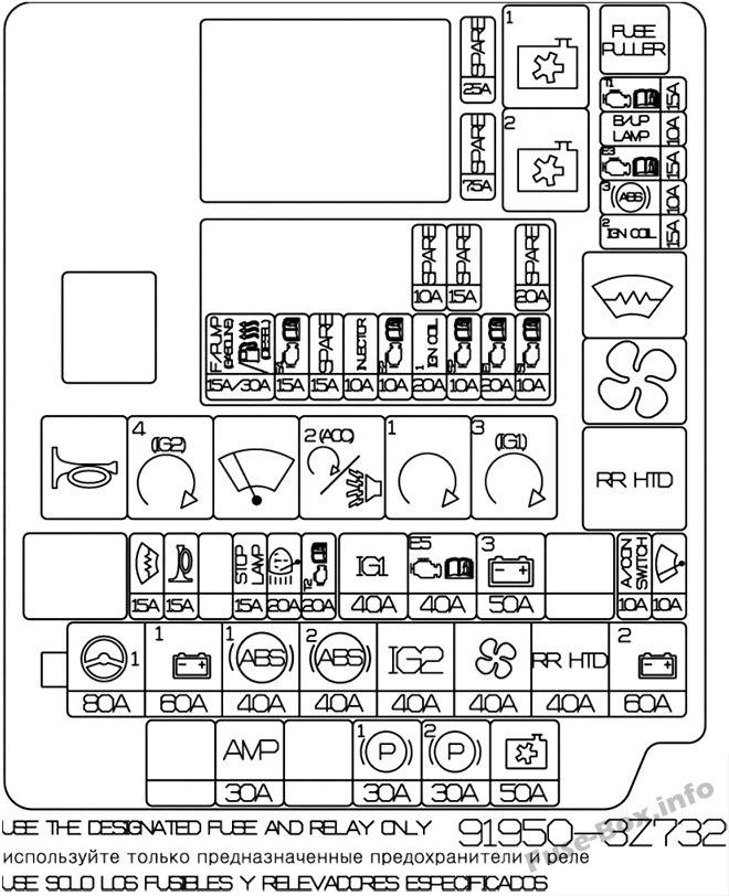 Diagrama de la caja de fusibles debajo del capó: Hyundai i40 (2015, 2016)