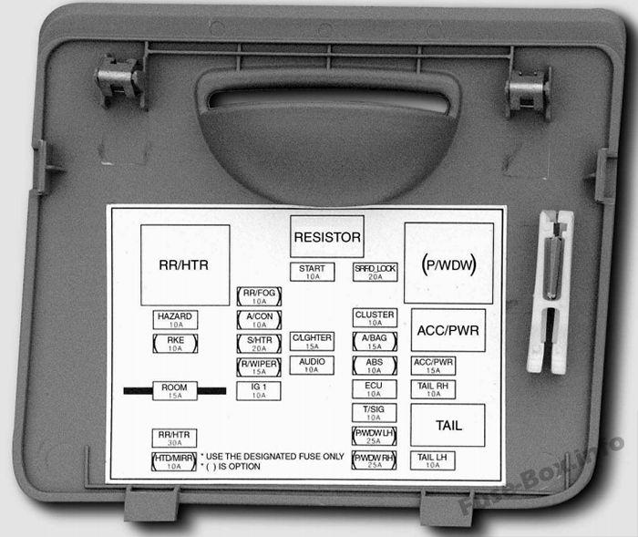 Diagrama de la caja de fusibles del salpicadero: KIA Forte / Cerato (2004, 2005, 2006)