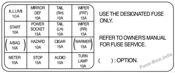 Diagrama de la caja de fusibles del panel de instrumentos: KIA Rio (2003, 2004, 2005)