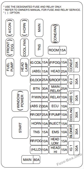 Diagrama de la caja de fusibles debajo del capó: KIA Rio (2003, 2004, 2005)