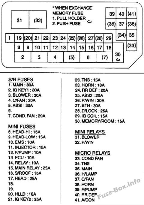 Diagrama de caja de fusibles debajo del capó: KIA Rio (2000, 2001, 2002)