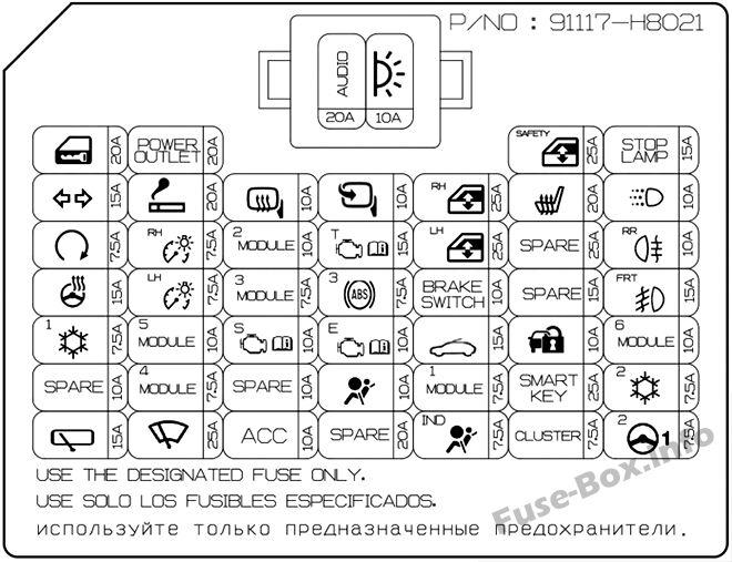 Diagrama del panel de instrumentos de la caja de fusibles - KIA Stonic (2018)