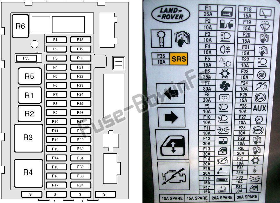 Diagrama de la caja de fusibles del panel de instrumentos - Land Rover Discovery II (1998, 1999, 2000, 2001, 2002, 2003, 2004)