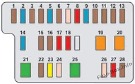 Diagrama del cuadro de instrumentos de la caja de fusibles: Peugeot 108 (2014, 2015, 2016, 2017)