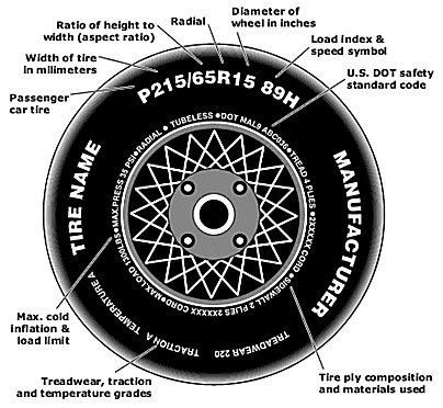 Identificación de la especificación del neumático